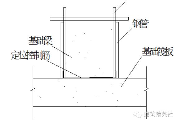 木工模板施工方案模板施工技术(干货)_3