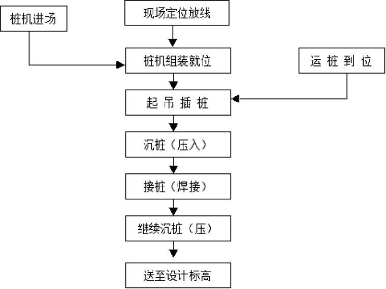 [天津]普通商品房预应力混凝土管桩工程施工方案(27页)