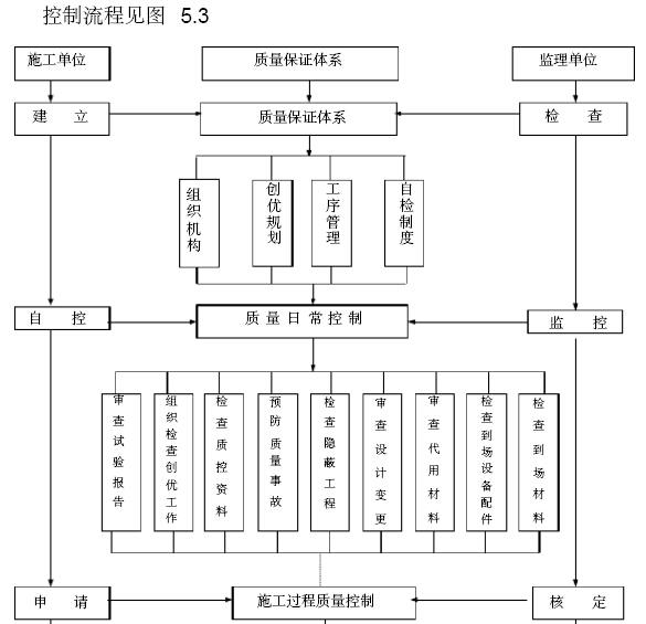 铁路工程建设标准化监理站管理手册(306页,图文丰富)_9