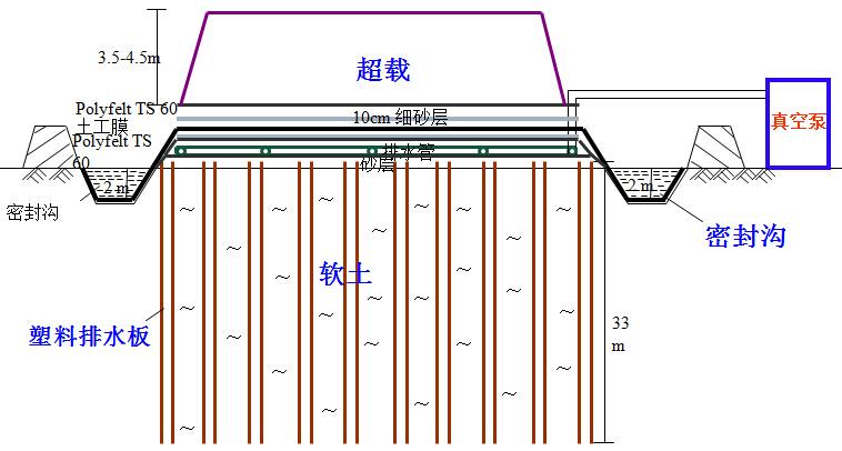 《软土地基处理技术》报告253页PPT_6