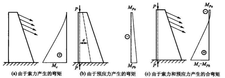感知结构概念(中文版)_4