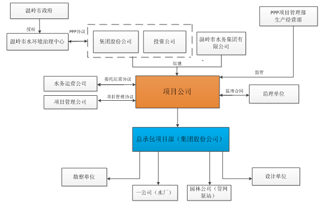[浙江]污水处理工程PPP项目管理策划(99页)