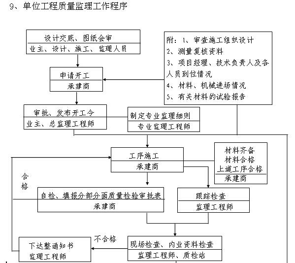 [广东]住宅楼及地下室工程监理细则(235页,附图丰富)