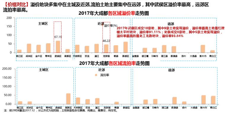 [成都]2017年房地产市场年度报告(图文丰富)