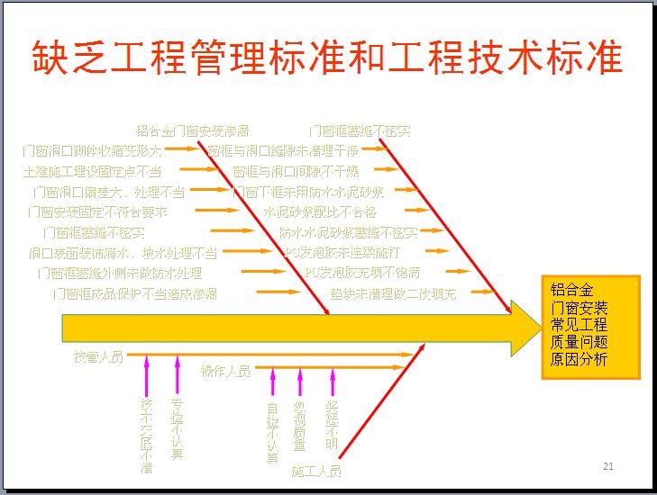 房地产项目现代工程管理体系的破解之道(228页)_2