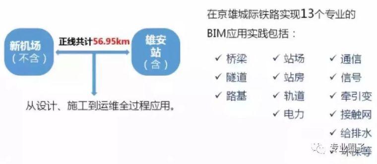通过BIM技术,京雄(雄安)城际铁路正在预演未来的高铁设计_4