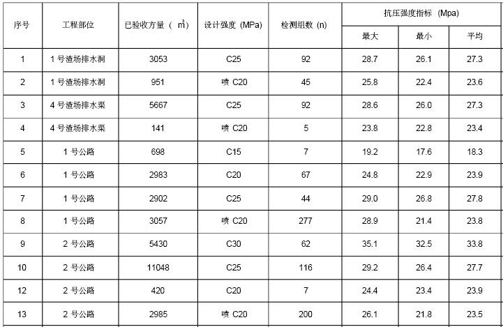 [贵阳]水电站工程监理质量监督自查报告(256页)_3