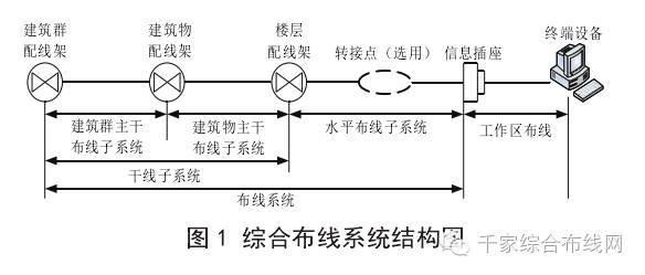 智能建筑系统综合布线工程设计与实现