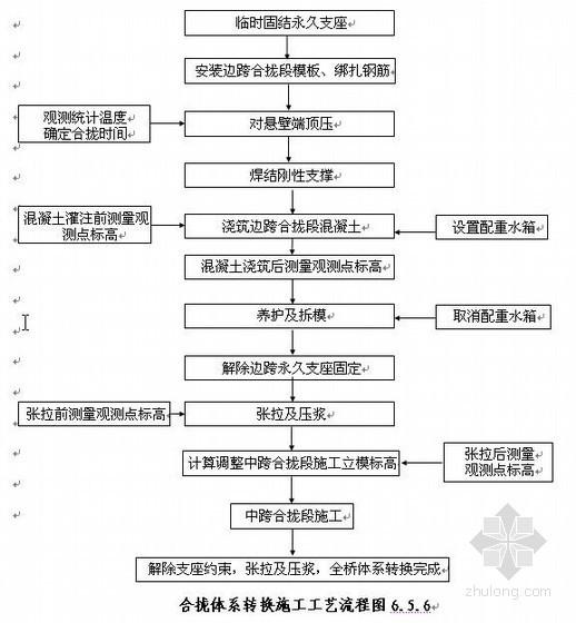 云桂铁路双线特大桥施工组织设计