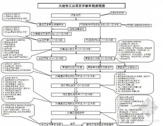 工程项目管理业务手册(工程准备阶段)