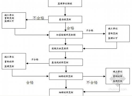 [四川]城市次干道路工程监理细则(路基 路面 安装)
