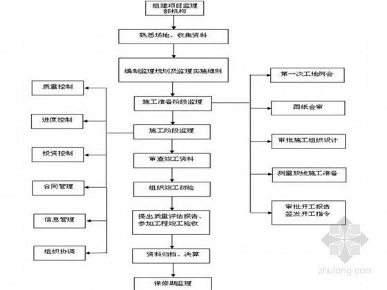 [广西]市政路桥监理规划(单孔空腹拱桥)