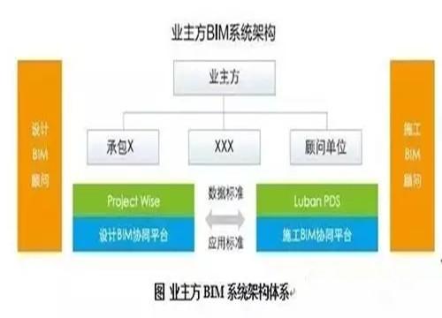 业主方BIM应用主要价值、误区及实施路径