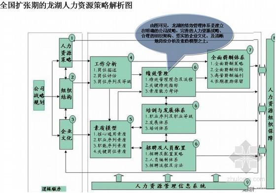 [标杆]房地产集团人力资源战略专题研究(绩效考核模块)