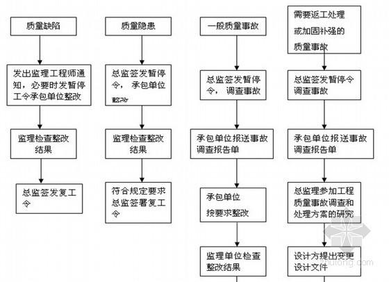 [贵州]厂房及厂内道路建设监理规划(大量流程图)