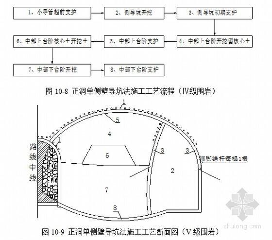 [湖北]特大断面双向六车道连拱式隧道专项施工方案88页(大管棚 导坑法)
