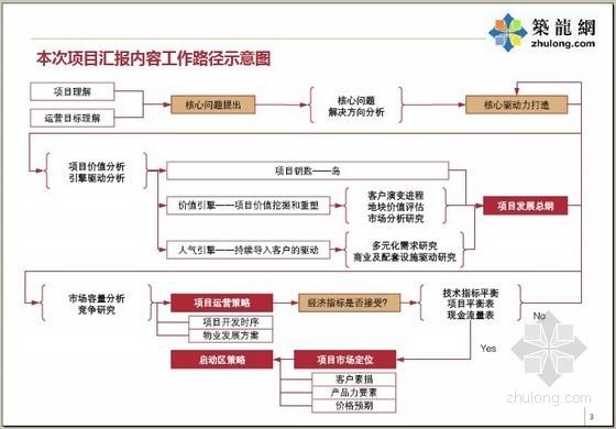 [河南]大型房地产项目前期策划报告(运营策略/开发节奏)199页