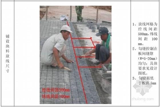 沈阳某地产集团施工现场品质管理制度(园林部分)