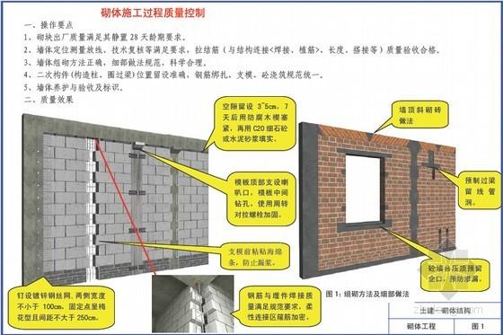 名企编制建筑工程施工质量标准化图册(2014年 大量附图)