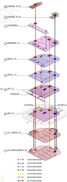 商业综合体分析图