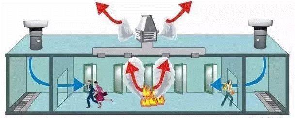 电气控制柜标准资料下载-图文详述防排烟系统
