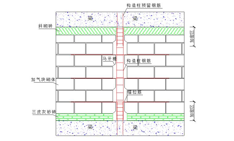 框剪结构加气混凝土砌块填充墙砌体施工方案