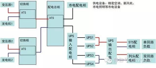 机房建设供配电系统建设_2