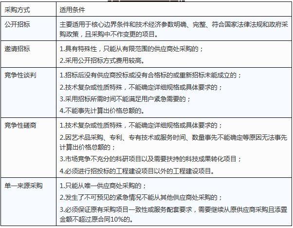 判断PPP项目是否合规!12大标准,13个典型案例为你保驾护航!_6