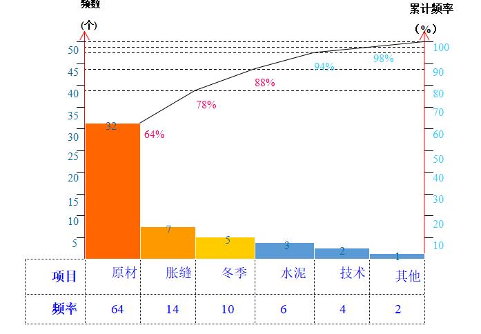 提高冬季路面混凝土验收合格率QC