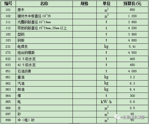 干货|工程预算表