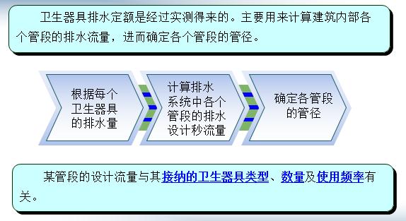 建筑物内部排水系统设计_3