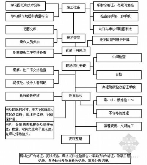 钢筋工程质量控制程序表