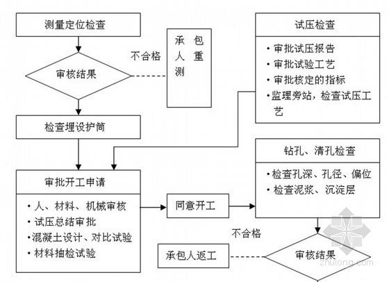 道路工程全过程施工监理实施细则(含桥梁 隧道 流程丰富)
