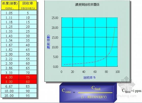 专业机构对反渗透系统技术深层解析(RO系统 图文丰富)