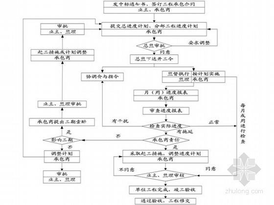 工程监理在房地产工程项目管理中的作用(附流程图)