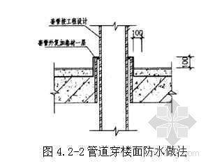 厨房卫生间地面聚乙烯丙纶卷材-聚合物水泥防水层施工工艺