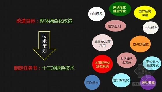 [上海]既有建筑实例工程绿色改造探索