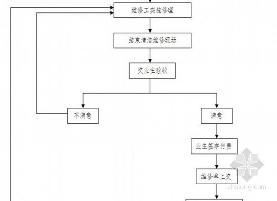 [龙湖地产]物业管理方案(共30页)