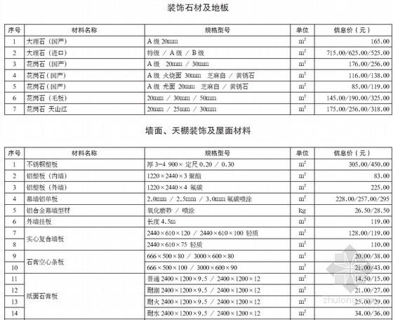 [重庆]2013年3月建设材料造价信息(全套128页)