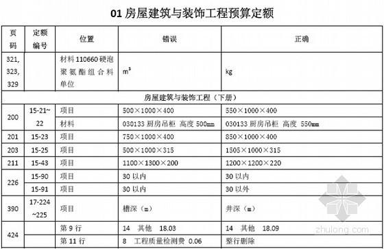 [北京]2012版建设工程预算定勘误汇编(2013年6月)