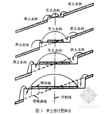 四川土地整理施工组织设计(灌溉渠道整治 涵管工程)