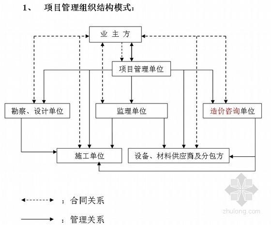 [江苏]住宅小区工程项目管理细则(咨询公司编制)