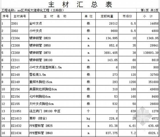 [洛阳]住宅区道路绿化工程预算书(2010)