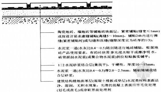 楼地面装饰工程装饰构造与施工(PPT,194页)