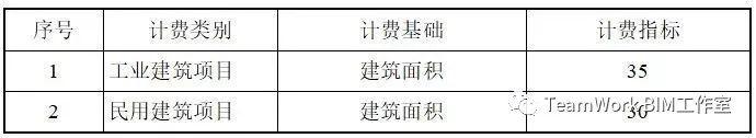 目前国内部分省市BIM的具体收费标准_13
