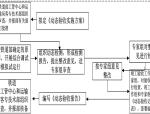【全国】铁路建设工程质量验收(共71页)