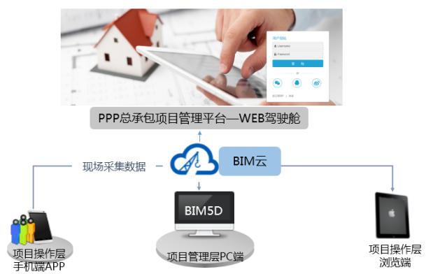 [BIM案例]徐州高架项目BIM系统实施方案