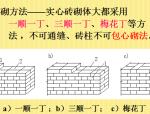 砌筑工程施工方案(共57页,内容详细)