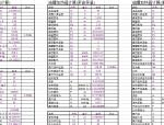 油/油罐加热器计算表(原油保温/渣油保温)