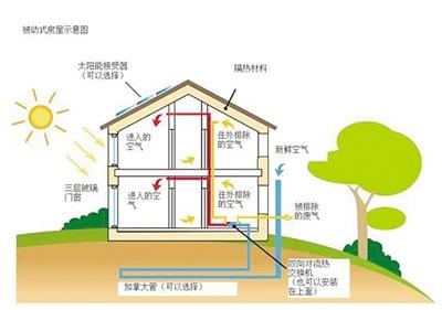 中国绿色建筑行业发展分析:2020年占新建建筑比重将提升至50%